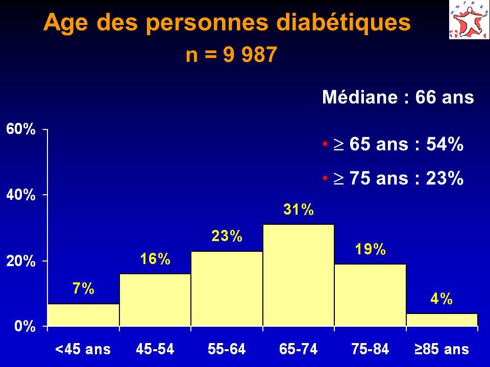 Age des personnes diabétiques n = 9 987