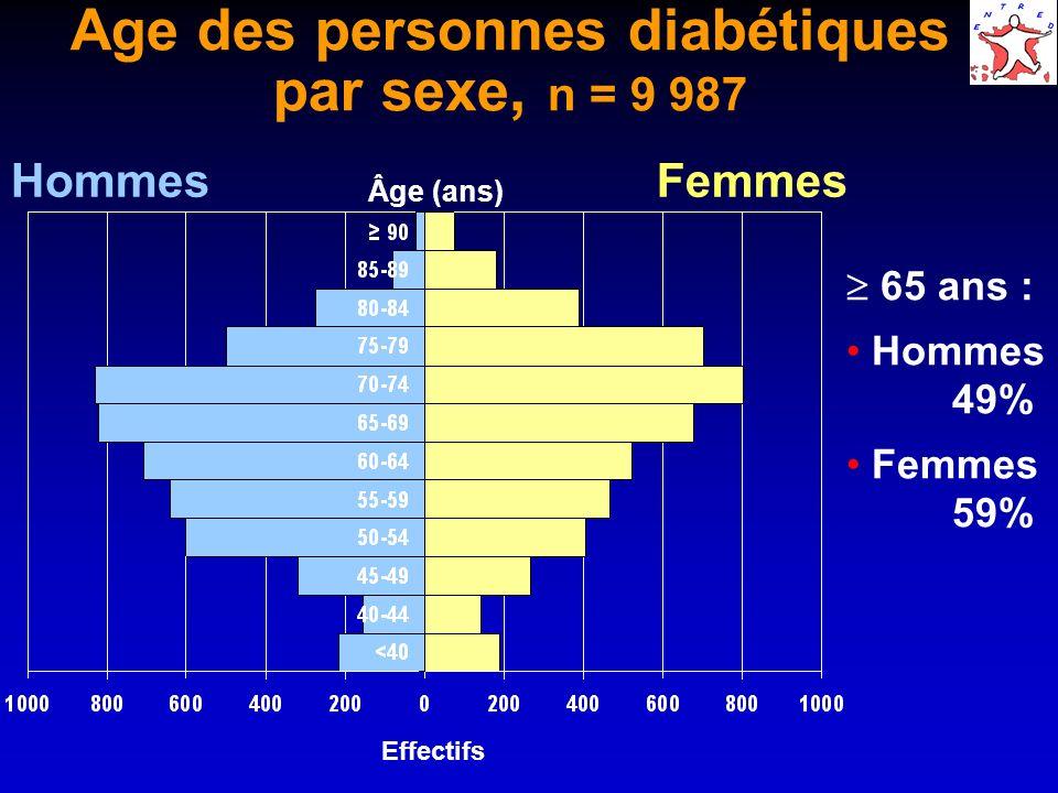 Age des personnes diabétiques par sexe, n = 9 987