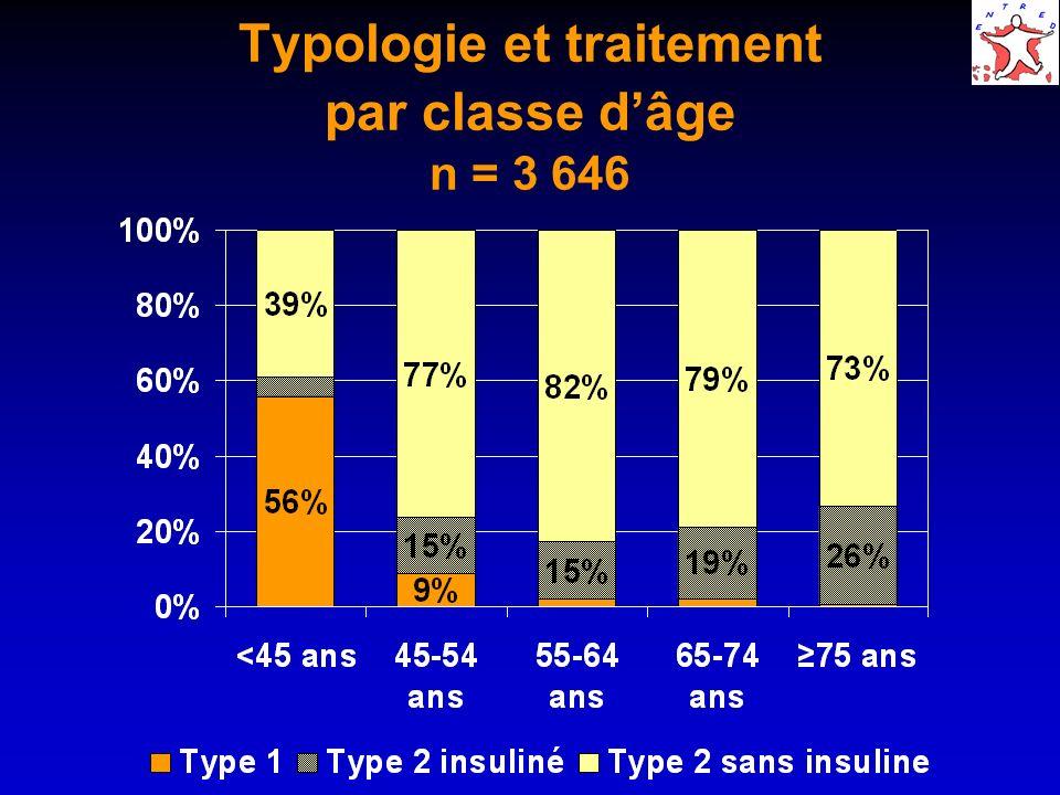 Typologie et traitement par classe d'âge n = 3 646
