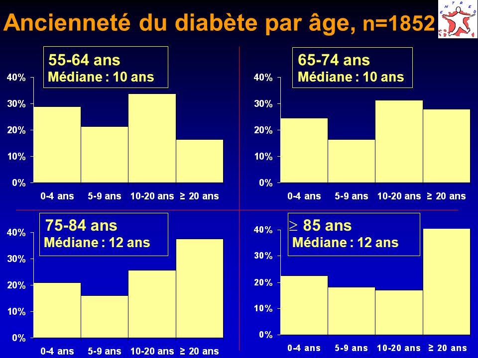 Ancienneté du diabète par âge, n=1852
