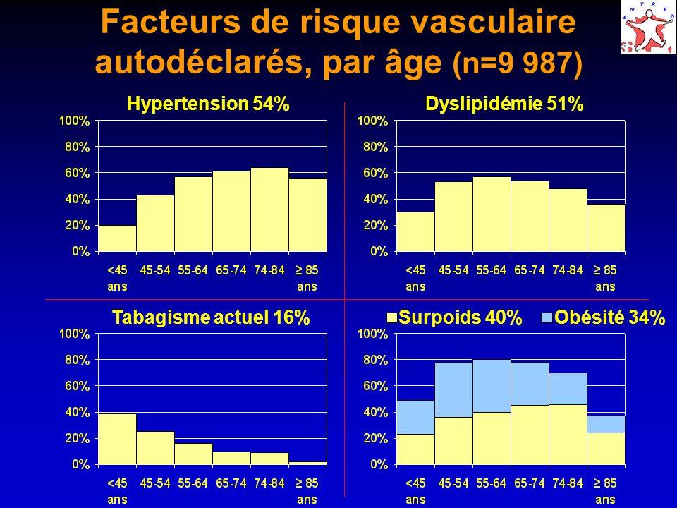 Facteurs de risque vasculaire autodéclarés, par âge (n=9 987)