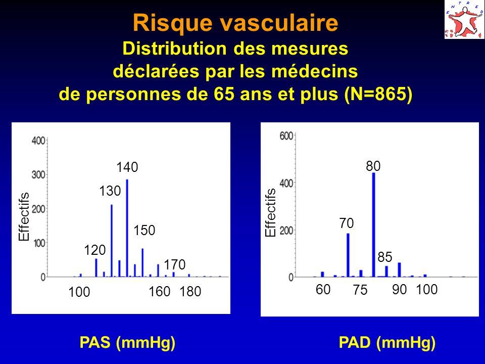 Risque vasculaire Distribution des mesures déclarées par les médecins de personnes de 65 ans et plus (N=865)