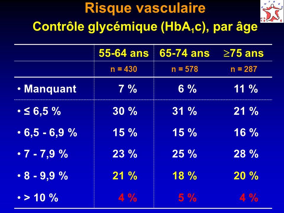 Risque vasculaire Contrôle glycémique (HbA1c), par âge