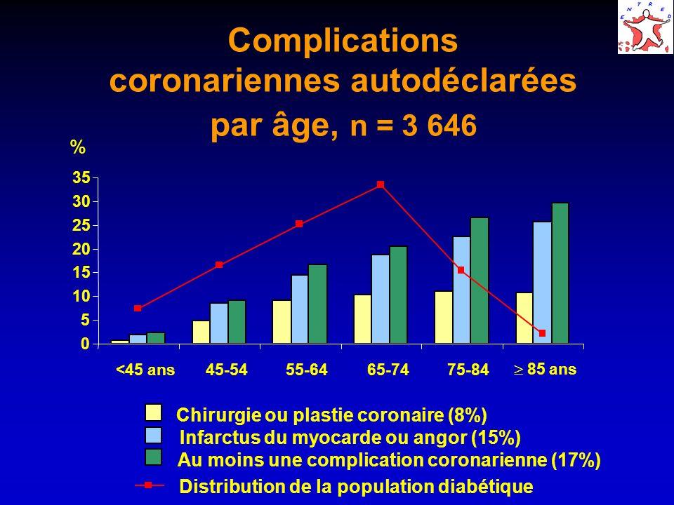 Complications coronariennes autodéclarées par âge, n = 3 646