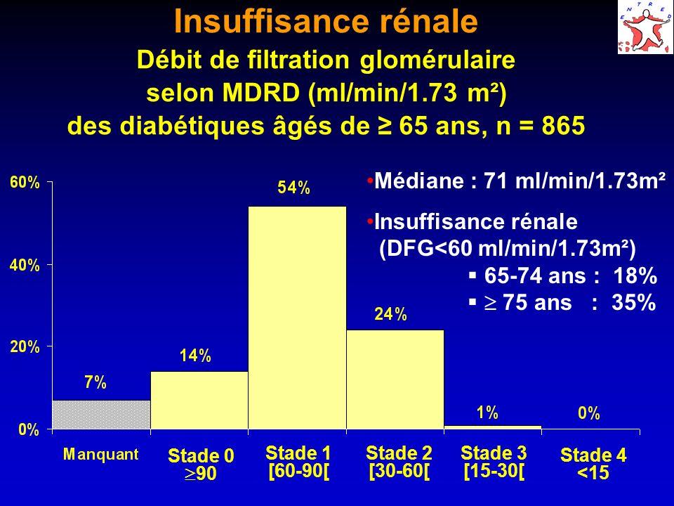 Insuffisance rénale Débit de filtration glomérulaire selon MDRD (ml/min/1.73 m²) des diabétiques âgés de ≥ 65 ans, n = 865