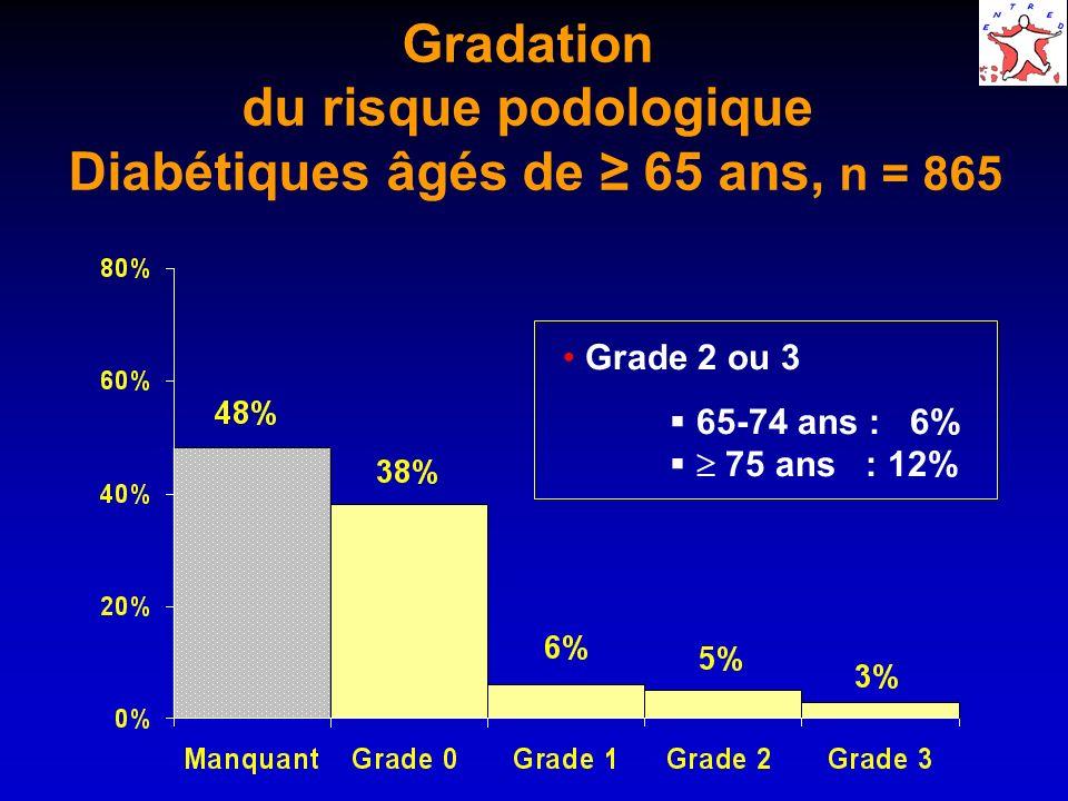 Gradation du risque podologique Diabétiques âgés de ≥ 65 ans, n = 865
