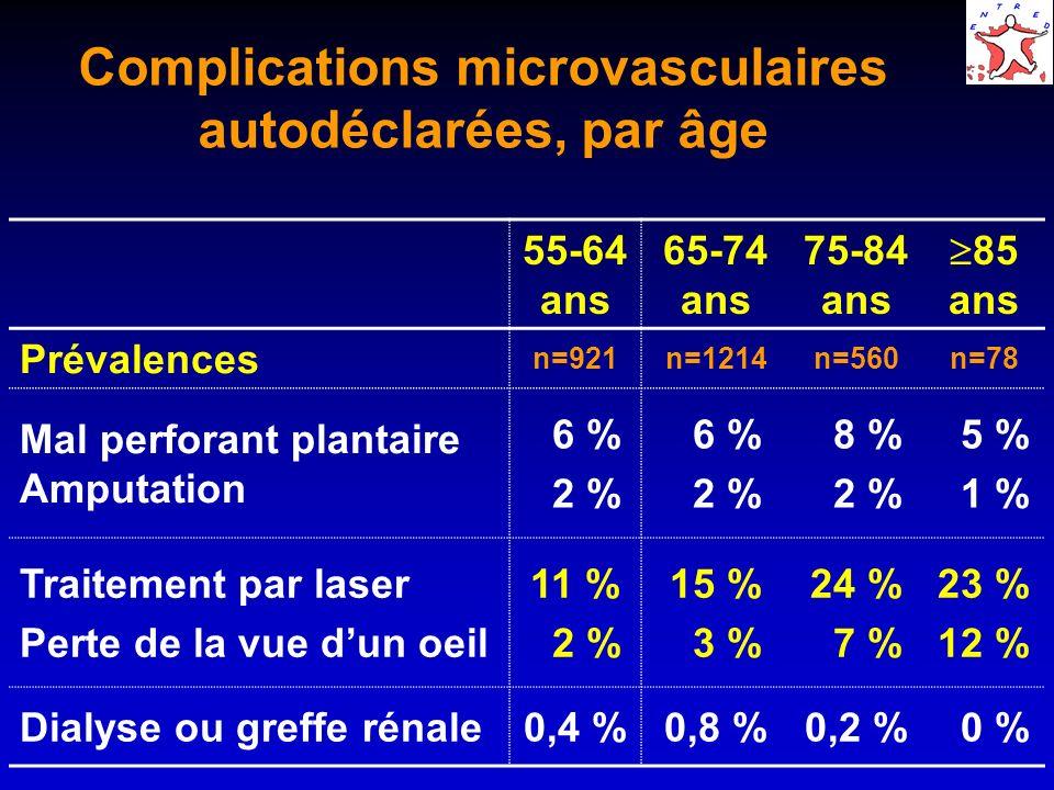 Complications microvasculaires autodéclarées, par âge