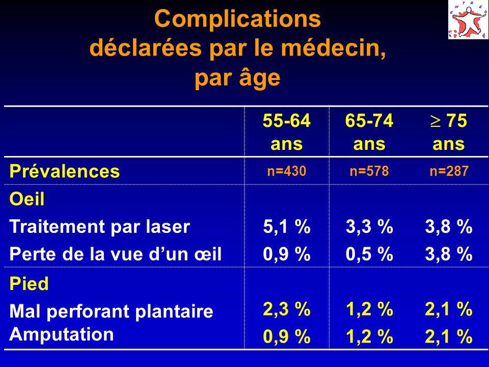 Complications déclarées par le médecin, par âge