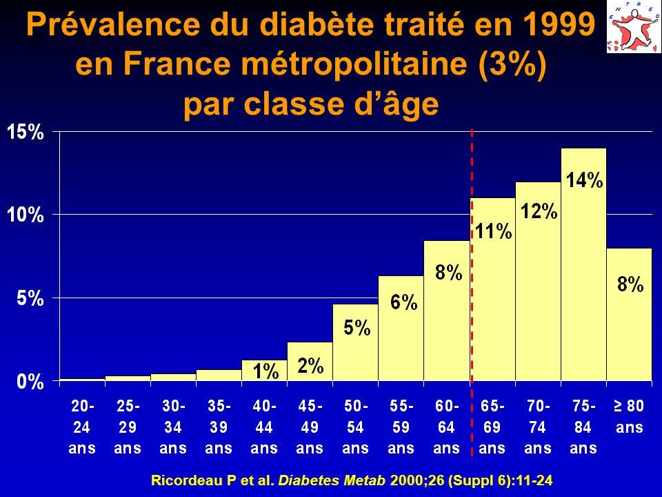 Prévalence du diabète traité en 1999 en France métropolitaine (3%) par classe d'âge