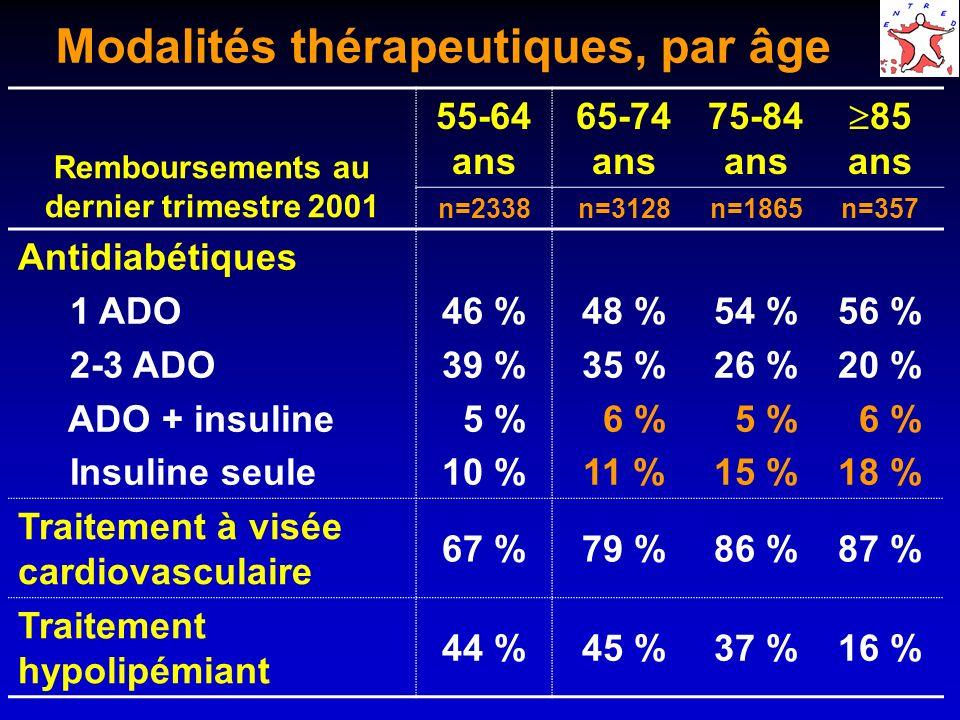 Modalités thérapeutiques, par âge