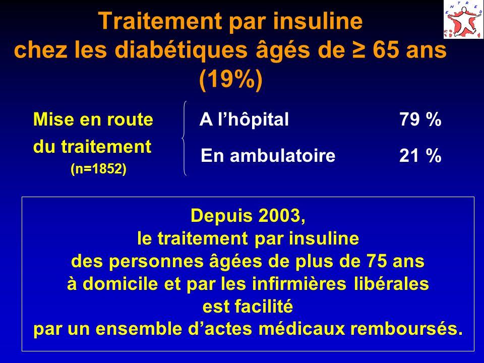 Traitement par insuline chez les diabétiques âgés de ≥ 65 ans (19%)