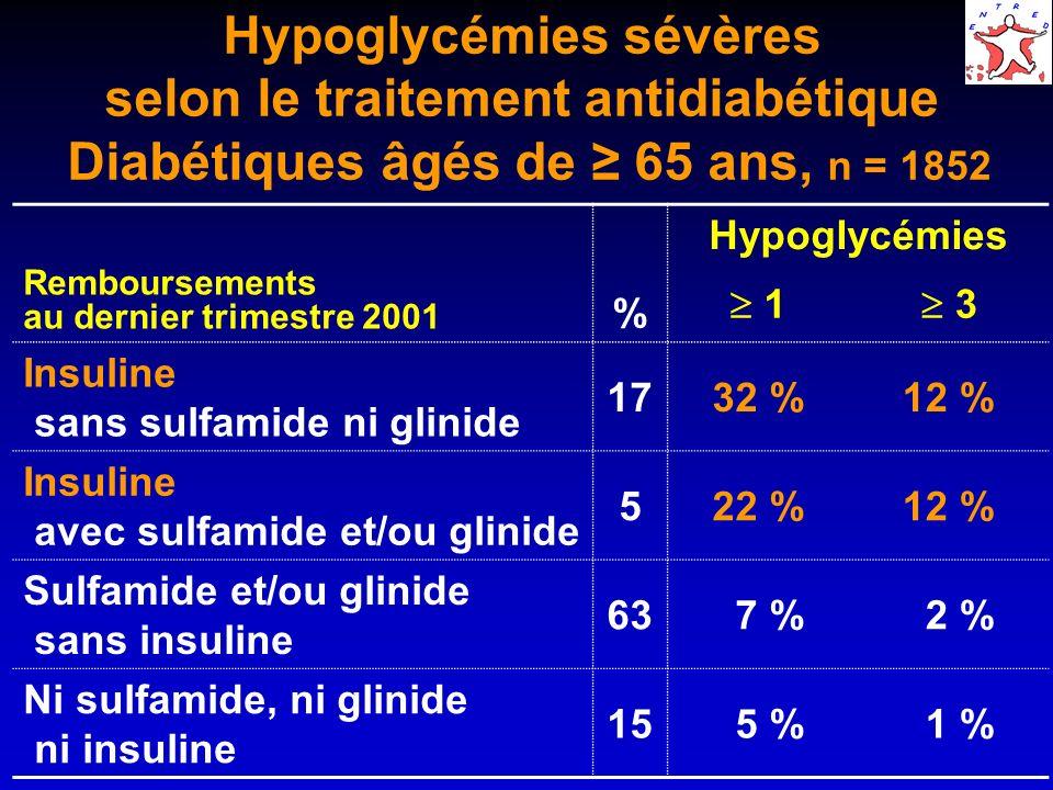 Hypoglycémies sévères selon le traitement antidiabétique Diabétiques âgés de ≥ 65 ans, n = 1852