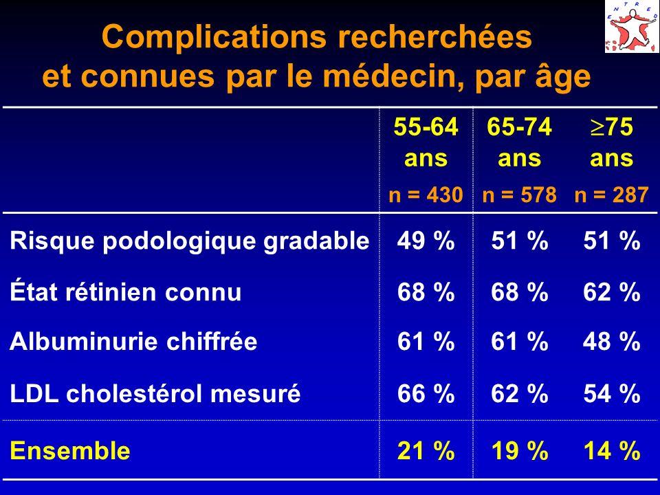 Complications recherchées et connues par le médecin, par âge