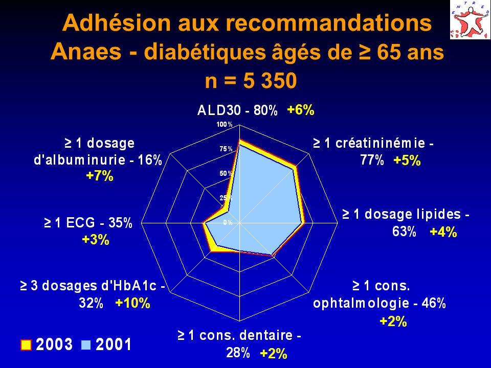 Adhésion aux recommandations Anaes - diabétiques âgés de ≥ 65 ans n = 5 350