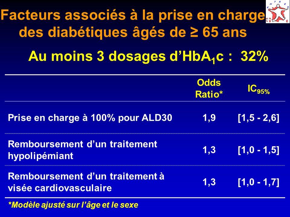 Au moins 3 dosages d'HbA1c : 32%