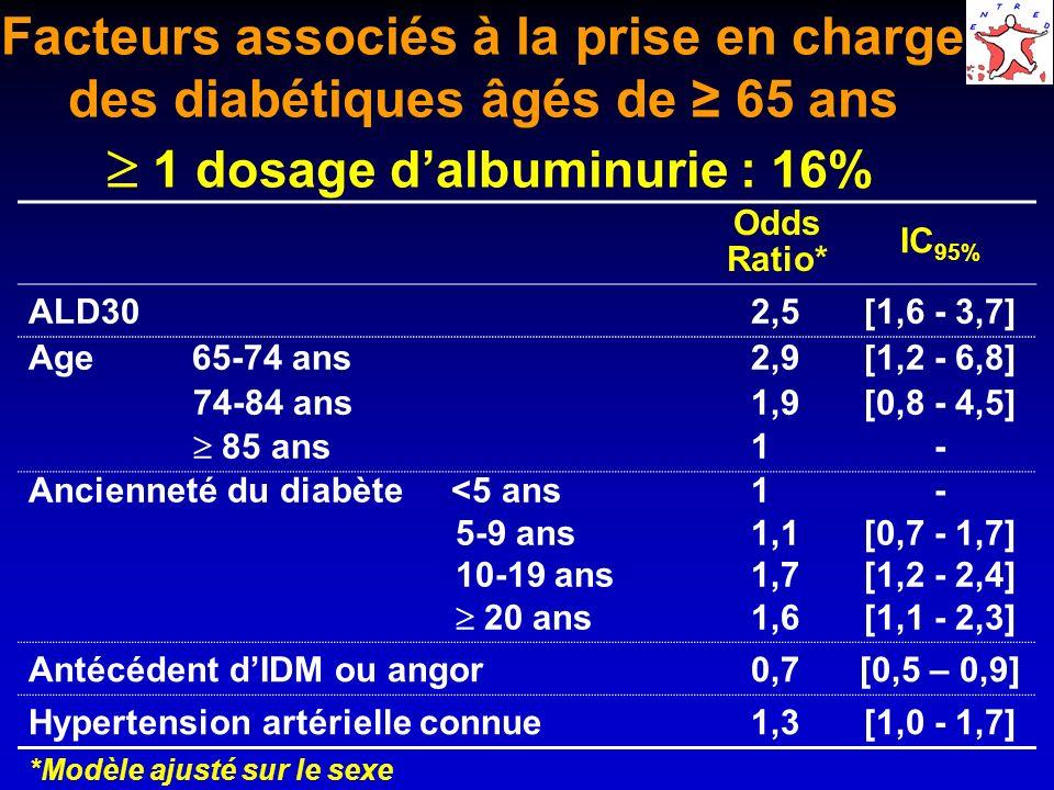 Facteurs associés à la prise en charge des diabétiques âgés de ≥ 65 ans  1 dosage d'albuminurie : 16%