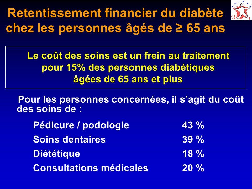 Retentissement financier du diabète chez les personnes âgés de ≥ 65 ans