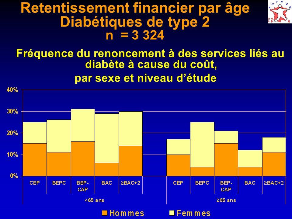Retentissement financier par âge Diabétiques de type 2 n = 3 324