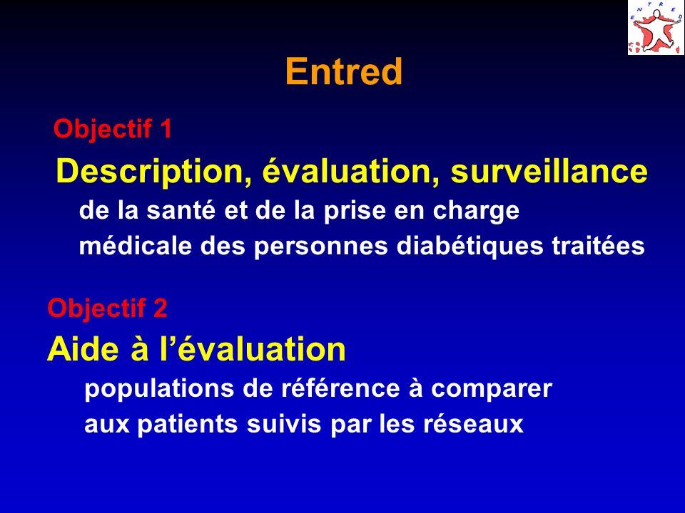 Entred Description, évaluation, surveillance Aide à l'évaluation