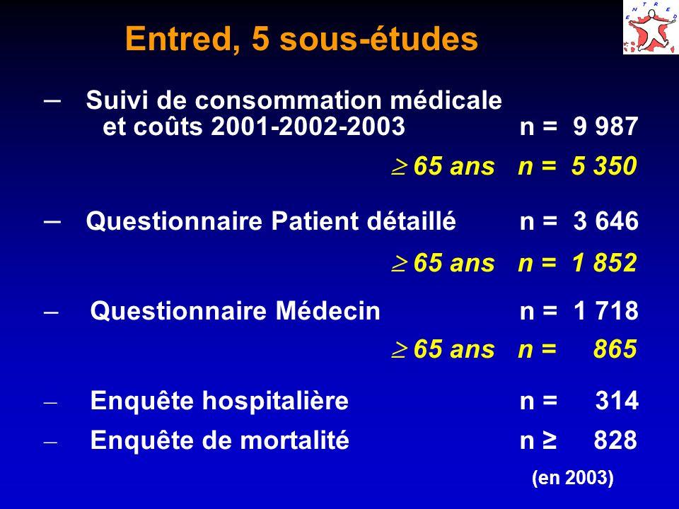 Entred, 5 sous-études Suivi de consommation médicale