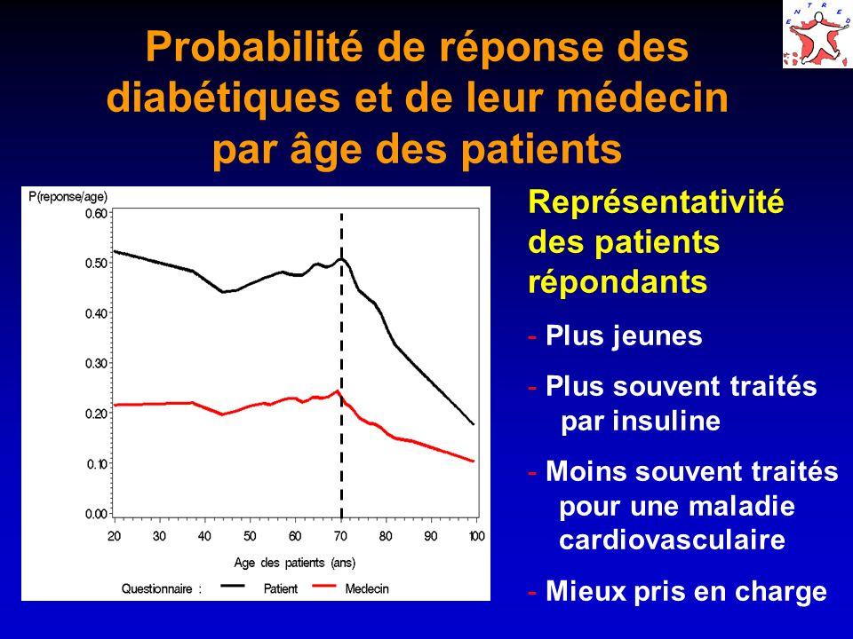 Probabilité de réponse des diabétiques et de leur médecin par âge des patients