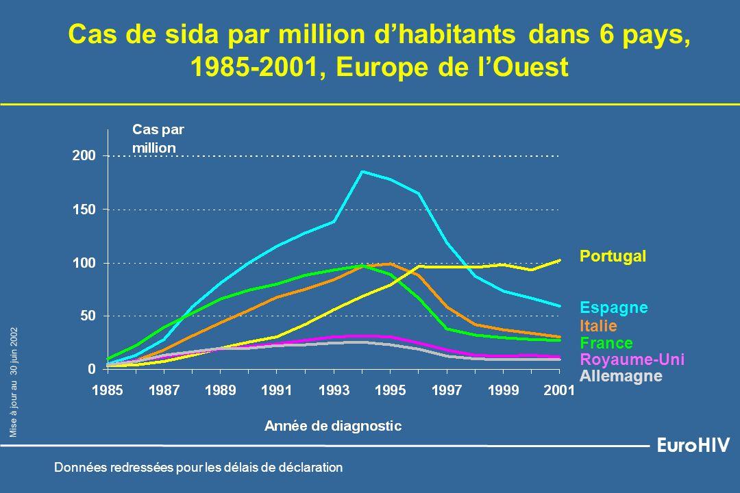 Cas de sida par million d'habitants dans 6 pays,