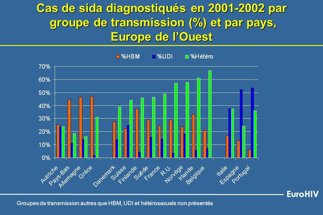 Cas de sida diagnostiqués en 2001-2002 par groupe de transmission (%) et par pays, Europe de l'Ouest