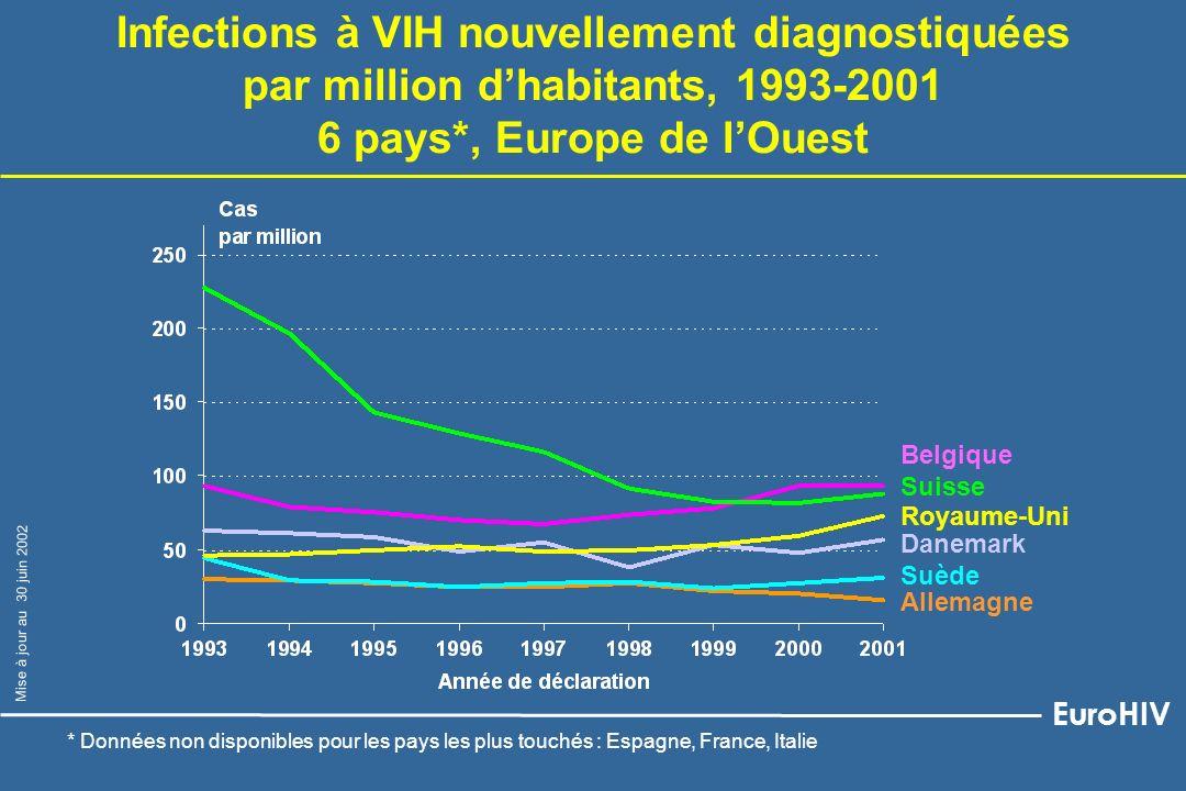 Infections à VIH nouvellement diagnostiquées