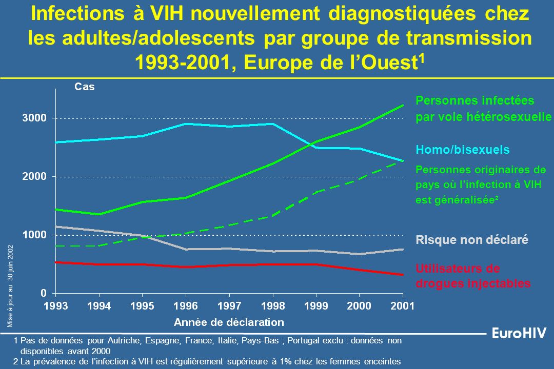 Infections à VIH nouvellement diagnostiquées chez