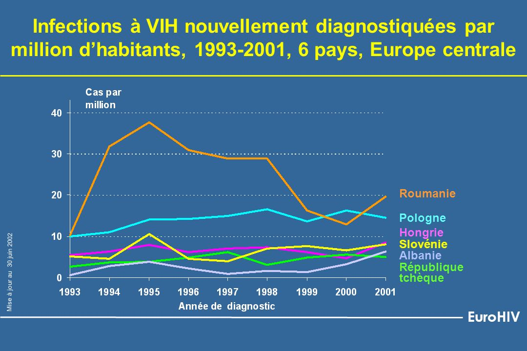 Infections à VIH nouvellement diagnostiquées par million d'habitants, 1993-2001, 6 pays, Europe centrale