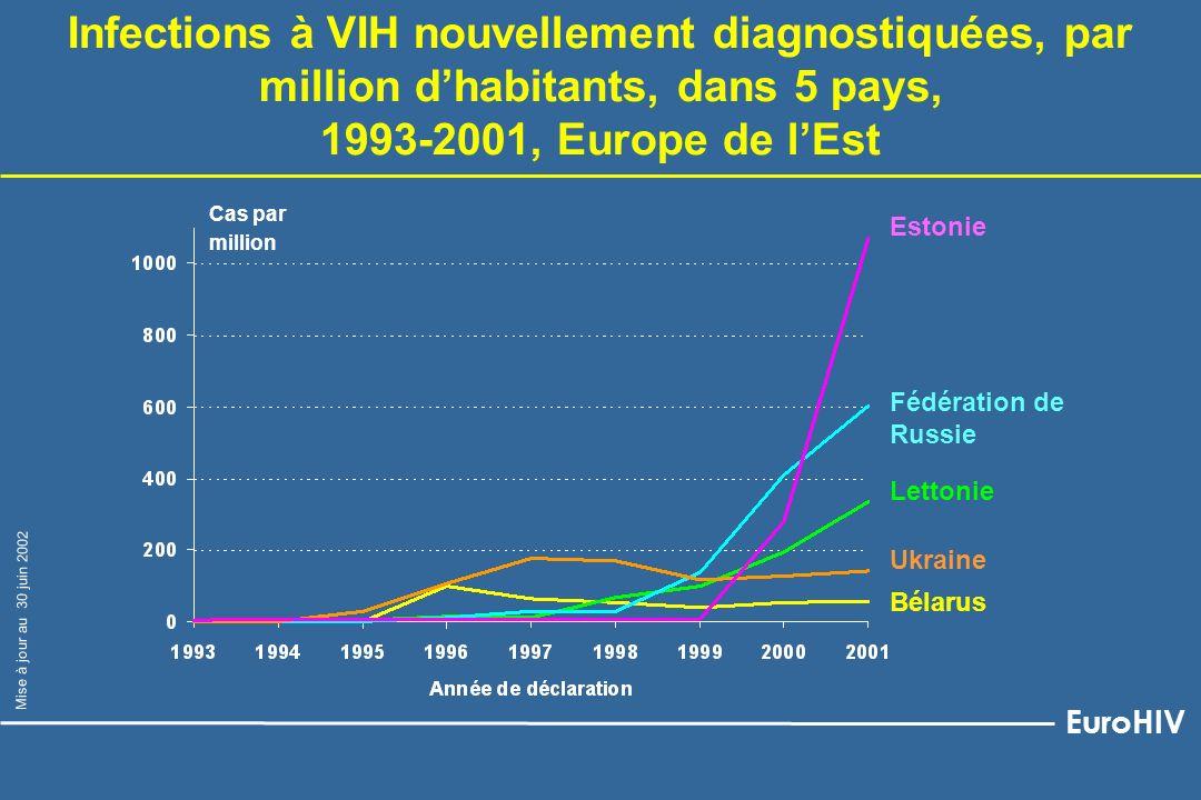 Infections à VIH nouvellement diagnostiquées, par million d'habitants, dans 5 pays,