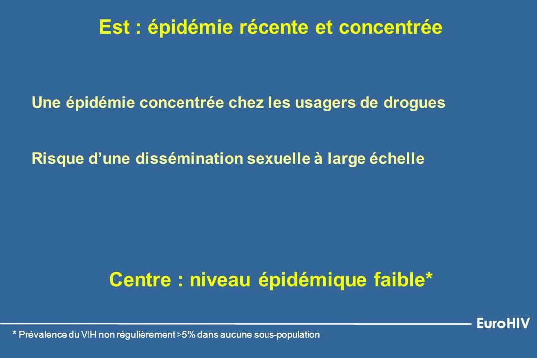 Est : épidémie récente et concentrée