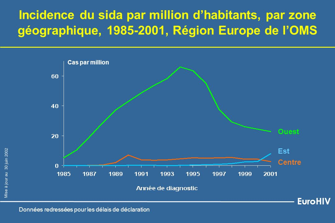 Incidence du sida par million d'habitants, par zone