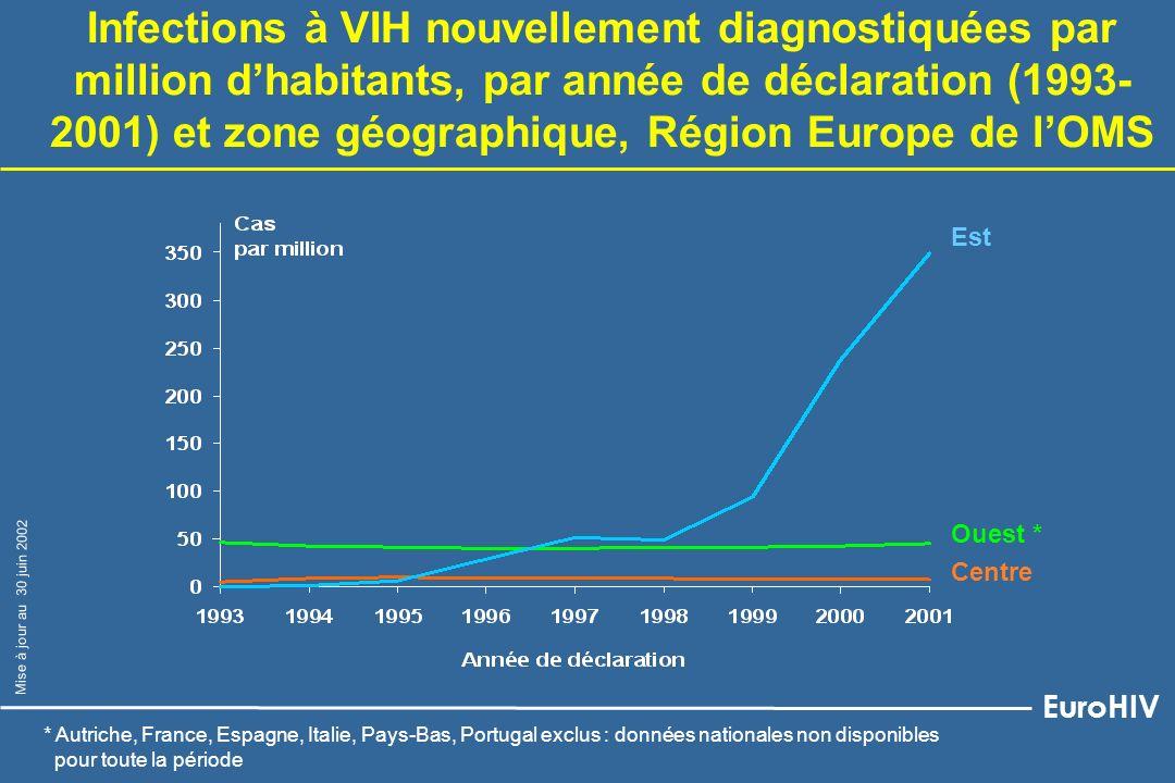 Infections à VIH nouvellement diagnostiquées par million d'habitants, par année de déclaration (1993-2001) et zone géographique, Région Europe de l'OMS