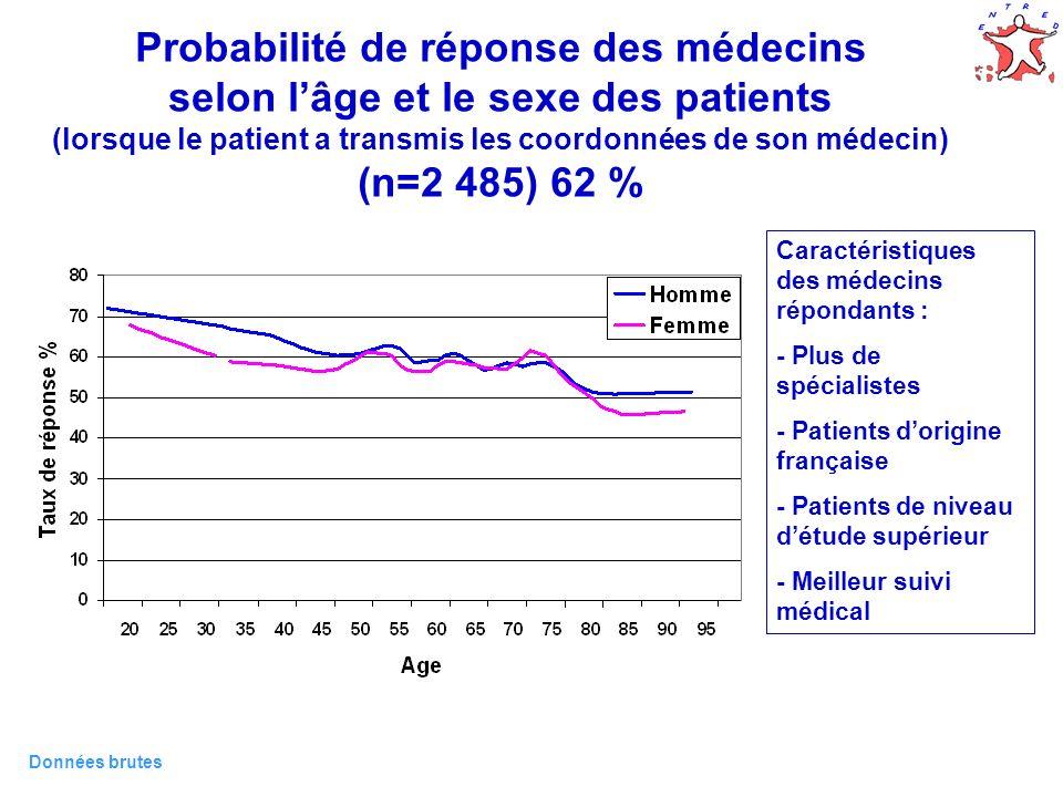 Probabilité de réponse des médecins selon l'âge et le sexe des patients (lorsque le patient a transmis les coordonnées de son médecin) (n=2 485) 62 %