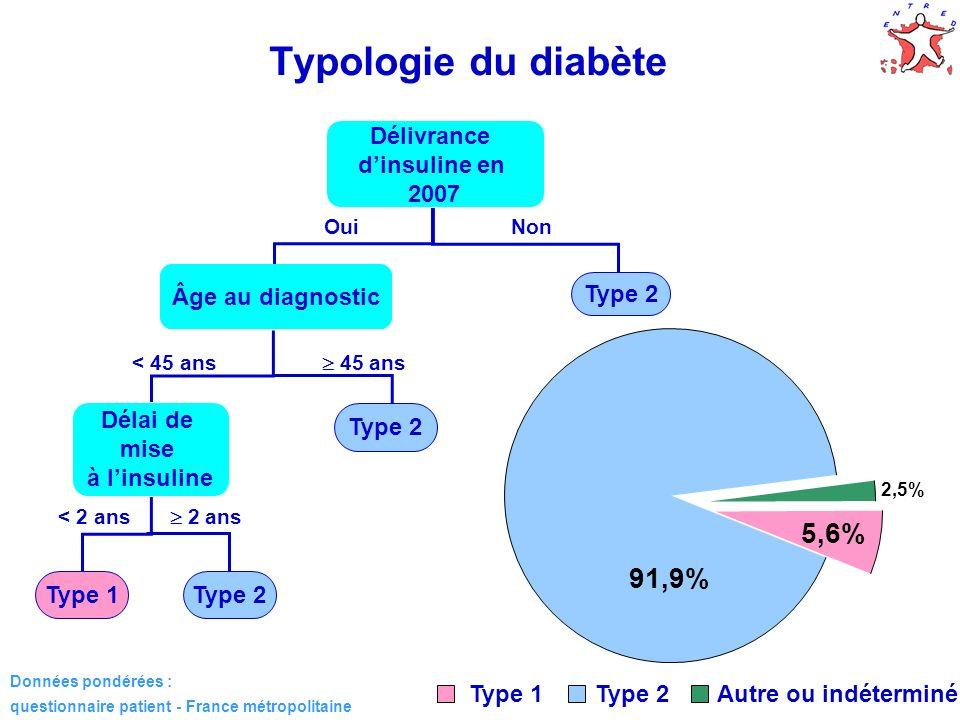 Typologie du diabète 5,6% 91,9% Délivrance d'insuline en 2007