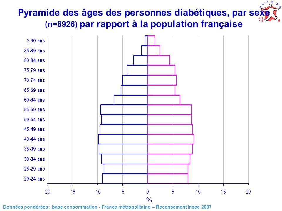 Pyramide des âges des personnes diabétiques, par sexe (n=8926) par rapport à la population française