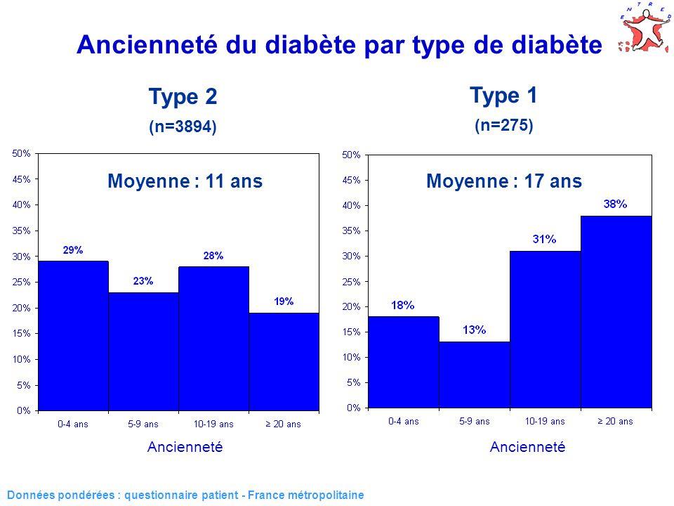 Ancienneté du diabète par type de diabète