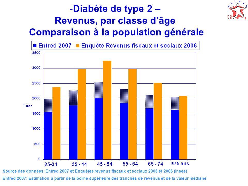Revenus, par classe d'âge Comparaison à la population générale