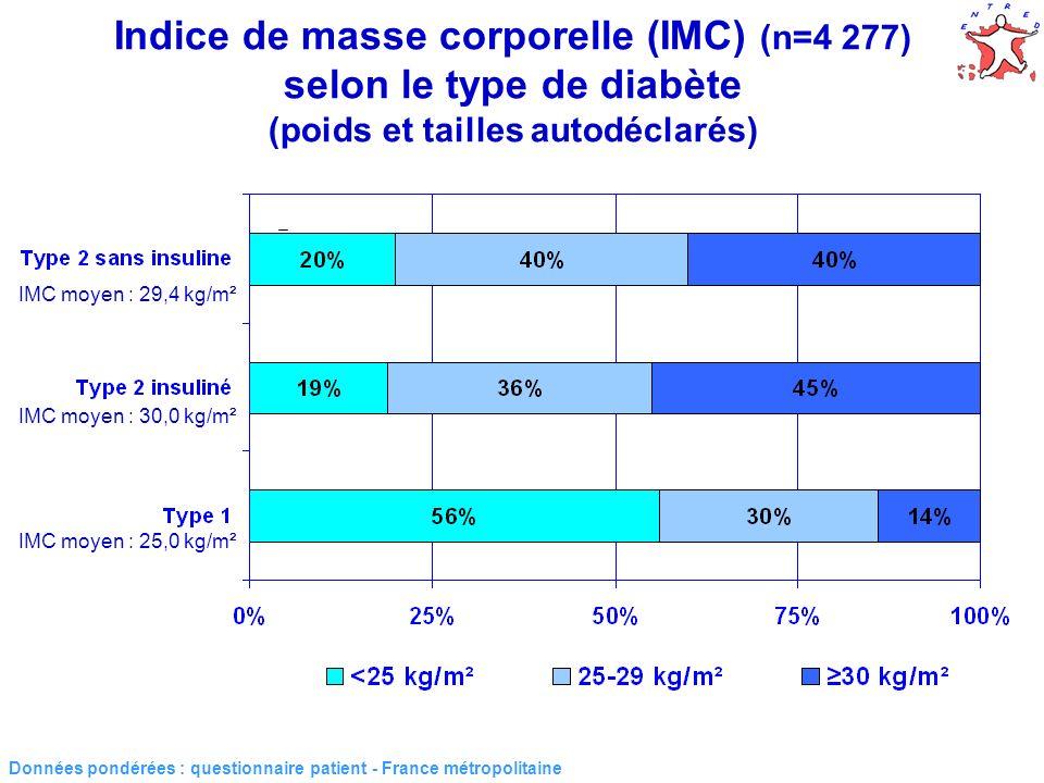 Indice de masse corporelle (IMC) (n=4 277) selon le type de diabète (poids et tailles autodéclarés)