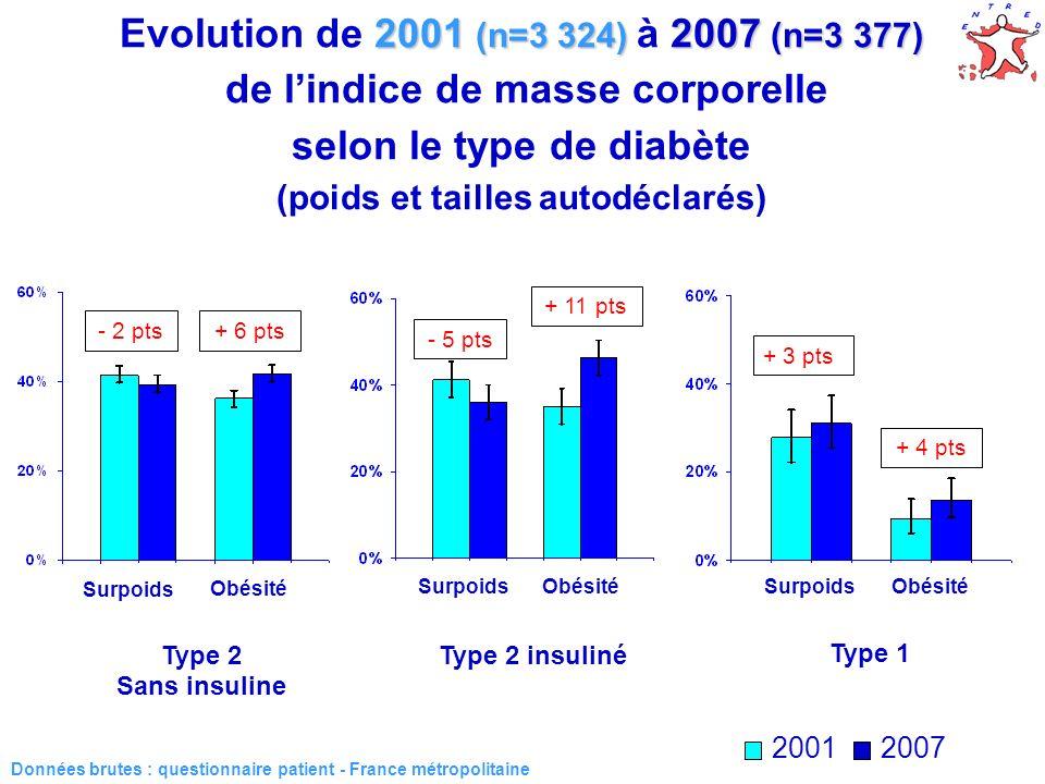 Evolution de 2001 (n=3 324) à 2007 (n=3 377) de l'indice de masse corporelle selon le type de diabète (poids et tailles autodéclarés)