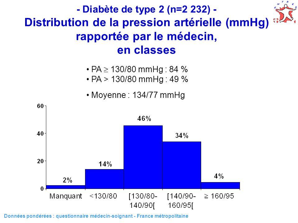 - Diabète de type 2 (n=2 232) - Distribution de la pression artérielle (mmHg) rapportée par le médecin, en classes