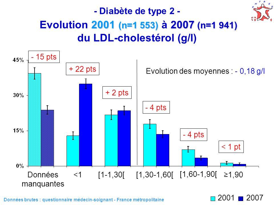Evolution des moyennes : - 0,18 g/l