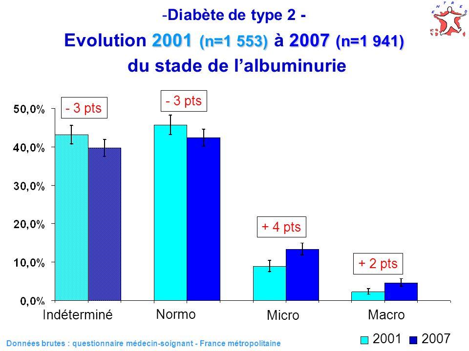 Diabète de type 2 - Evolution 2001 (n=1 553) à 2007 (n=1 941) du stade de l'albuminurie