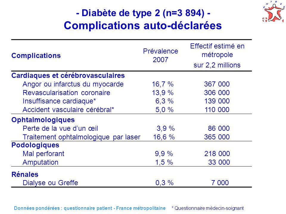 - Diabète de type 2 (n=3 894) - Complications auto-déclarées