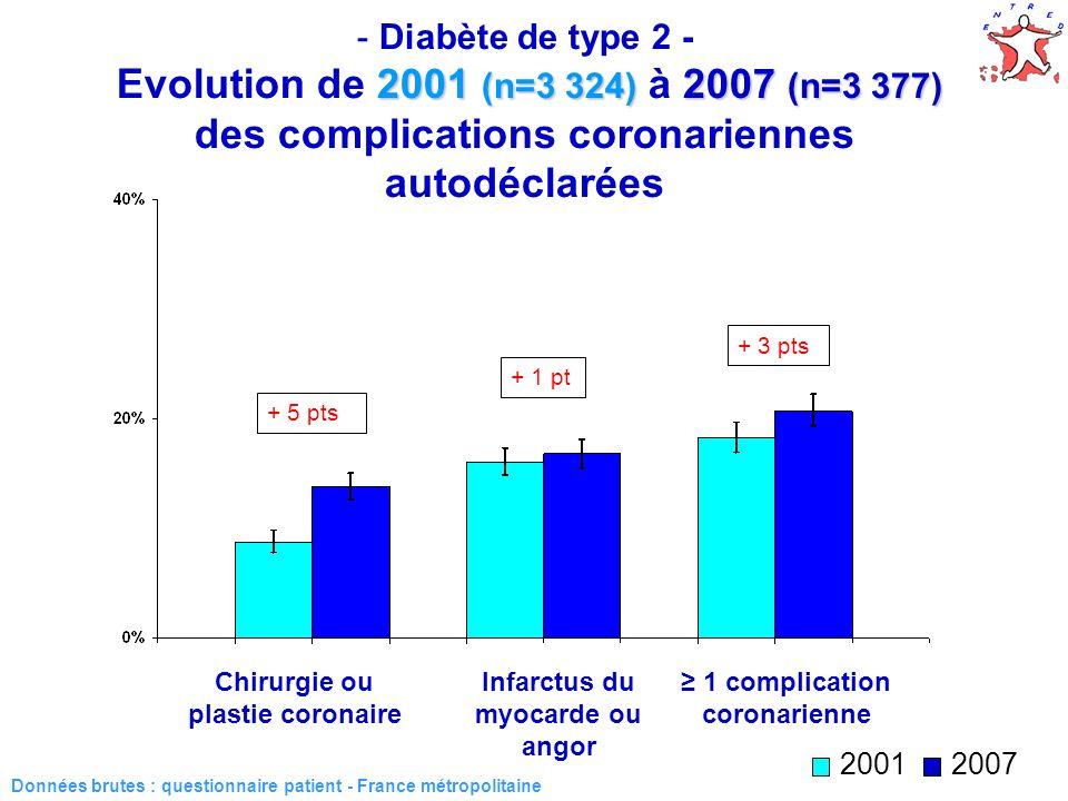 Diabète de type 2 - Evolution de 2001 (n=3 324) à 2007 (n=3 377) des complications coronariennes autodéclarées
