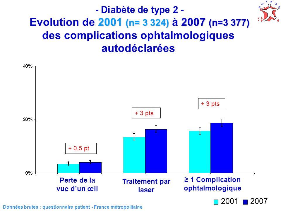 ≥ 1 Complication ophtalmologique