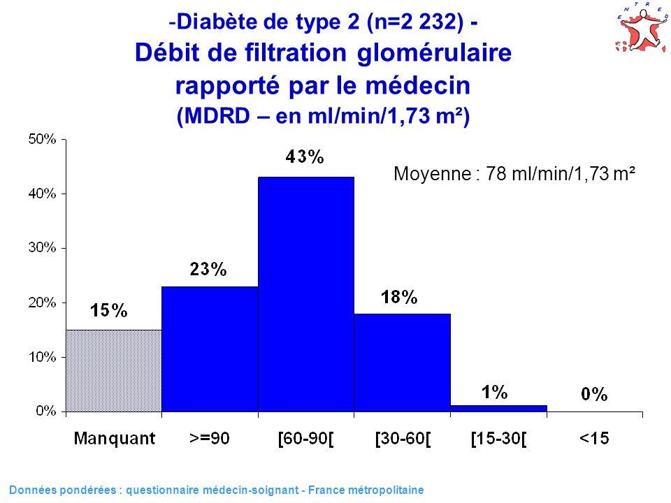 Diabète de type 2 (n=2 232) - Débit de filtration glomérulaire rapporté par le médecin (MDRD – en ml/min/1,73 m²)