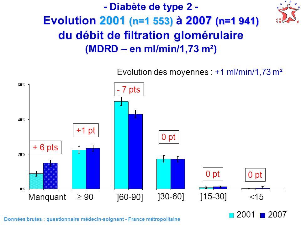 Evolution des moyennes : +1 ml/min/1,73 m²