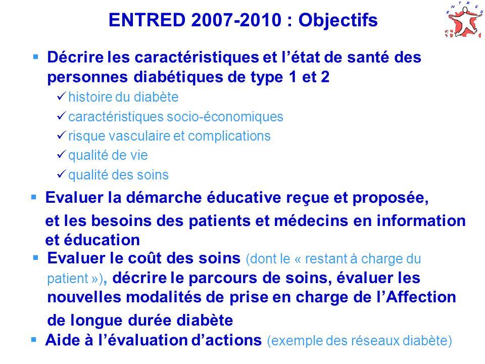 ENTRED 2007-2010 : Objectifs Décrire les caractéristiques et l'état de santé des personnes diabétiques de type 1 et 2.
